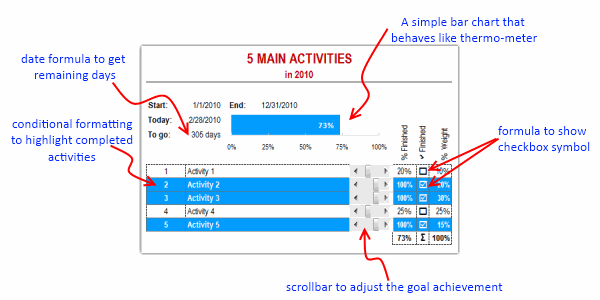 Annual Goals Tracker Sheet awesome ways to use excel – Goal Tracking Template