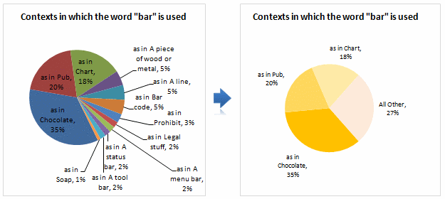 Automatically Group Smaller Slices in Pie Charts