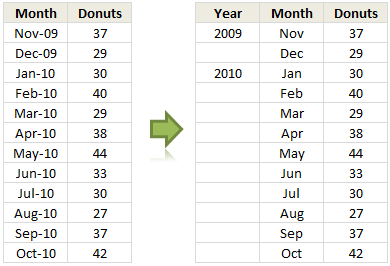 Date Axis with Months & Years - Sample Data