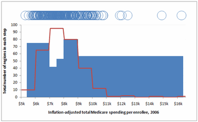Medicare Chart Critique Figure_12