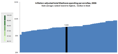 Medicare Chart Critique Figure_15
