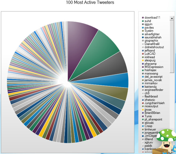 Top 100 Twitter users - Bad charts