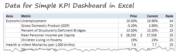 Data for Simple KPI Dashboard in Excel