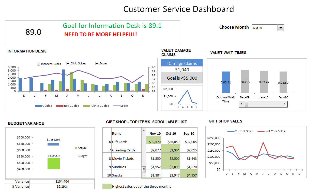 Excel Dashboard Examples Templates Ideas More than 200 – Excel Dashboard Template