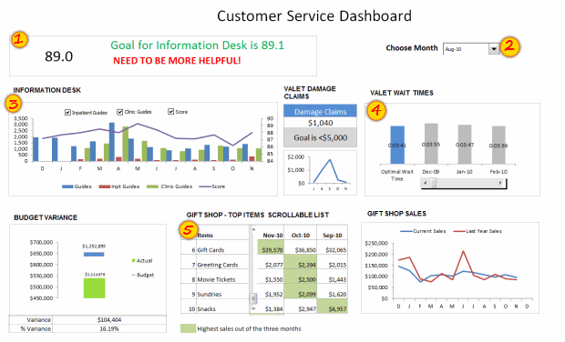 Customer Service Dashboard using Excel - Download Template, Learn ...