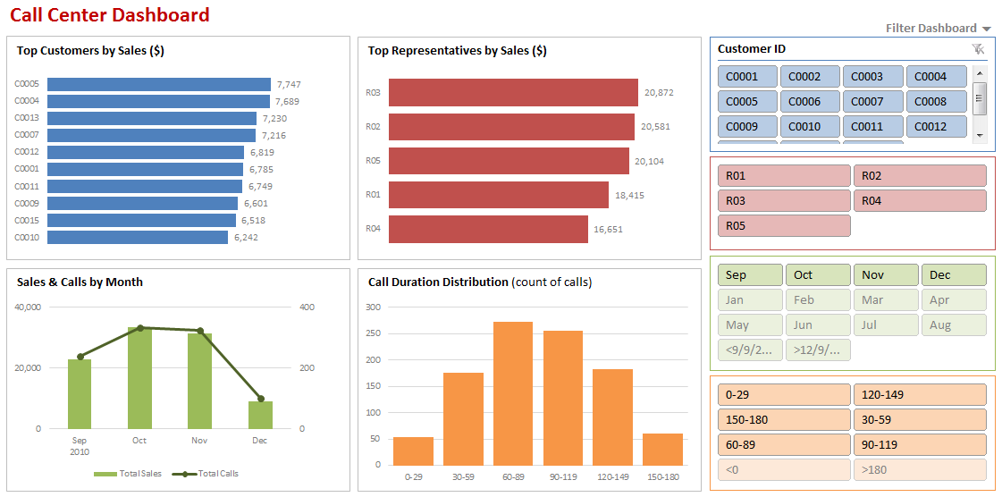 How to make a Dynamic Dashboard in Excel using Pivot Tables & Slicers