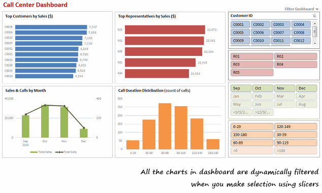 Make Dynamic Dashboards using Pivot Tables & Slicers [Video & Download]