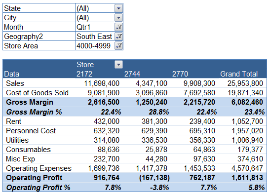 Profit And Loss Report Example 73 Profit and Loss Reporting – Profit and Loss Report Example