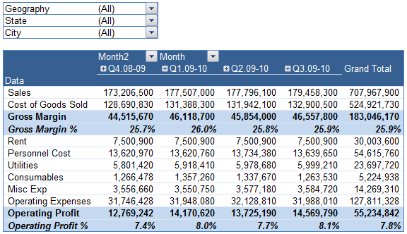 Quarterly HalfYearly Profit Loss Reports in Excel Part 5 of 6 – Quarterly Profit Loss Statement