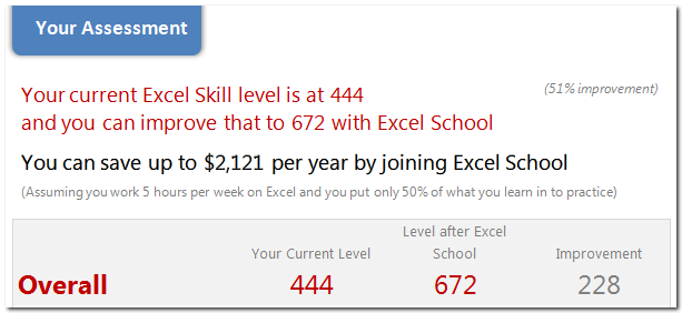 Excel School Assessment Quiz Gauges your Excel skill level & how much you can improve