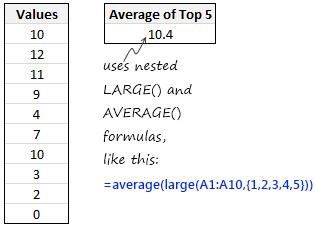 Average of Top 5 Values using Excel Formula
