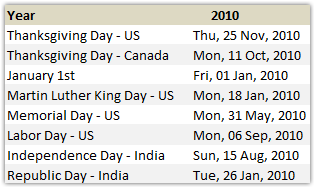 How to Find Dates of Public Holidays using Excel