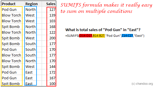 SUMIFS Excel Formula - Examples