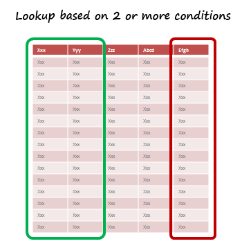 How to Look up Based on Multiple Conditions