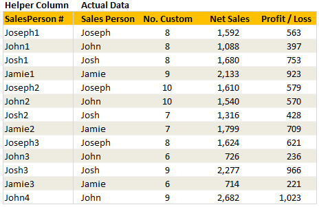 Data for this Example -Getting the 2nd matching item from a list using VLOOKUP formula