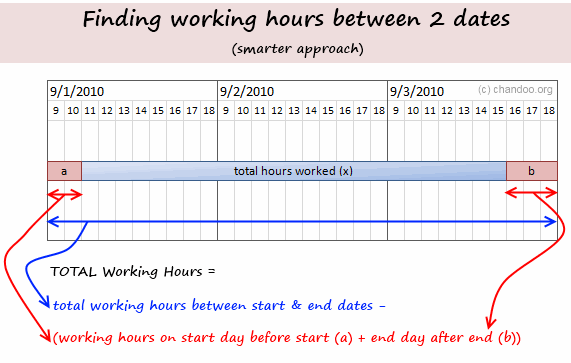 Working hours between 2 dates - a better formula