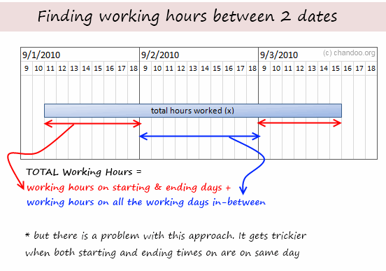 Working hours between 2 dates - how to write a formula
