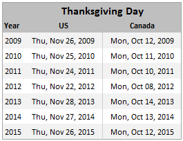 Findout Thanksgiving Day's Date for Any Year [Excel Formulas]