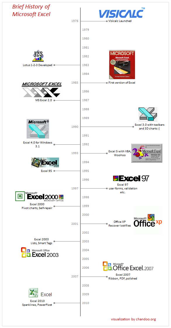 here is a brief history of microsoft excel in a visual time line