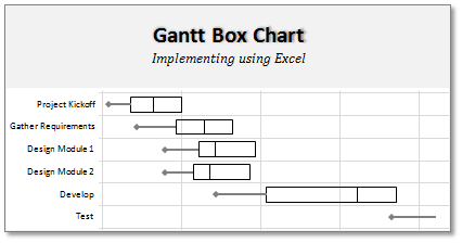 Gantt Box Chart - An Alternative to Gantt Chart - Download Excel ...