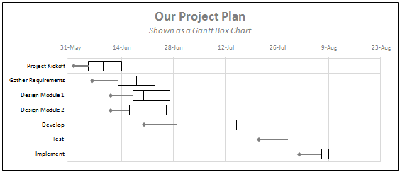 Gantt Box Chart An Alternative to Gantt Chart Download Excel – Number Chart Template