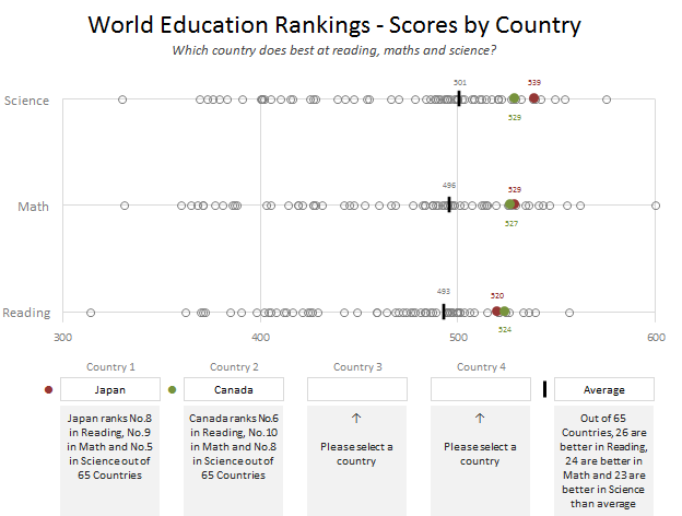 How would you Visualize World Education Ranking Data [Homework + Video]