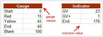 Gauge - speedometer table excel values