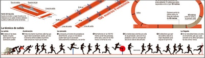 News paper infographics - olympics atheletics