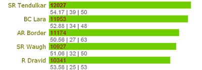 Sports Statistics Dashboard in Excel – Few More Alternatives