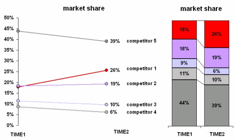 Stacked Bar chart and lines showing market share