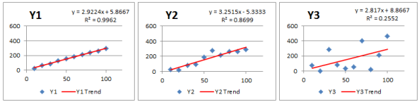 Trend Analysis and Forecasting using Excel's functions & charts