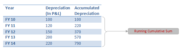 Accumulated Depreciation using Mixed References