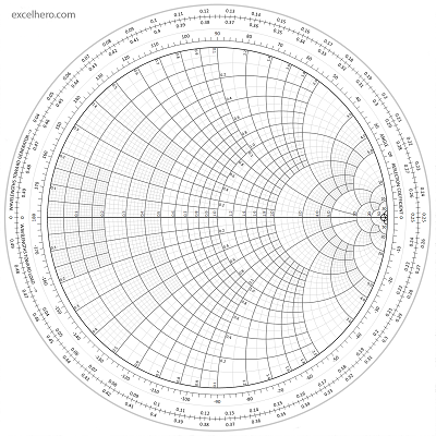 ExcelHero - Smith Chart