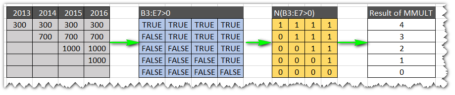 FF36-TRUE FALSE to1s 0s