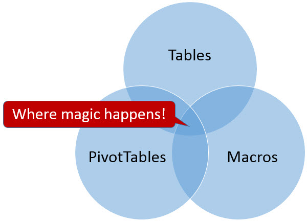 Chandoo_Tables, PivotTables, and Macros_triangle