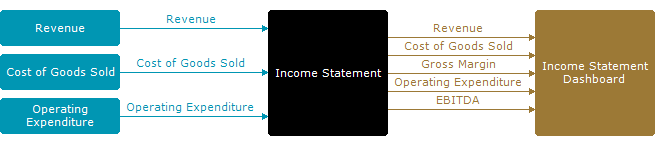 Basic Income Statement Module - Modular Spreadsheet Development