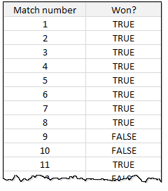 What is the length of longest winning streak - Excel formula problem