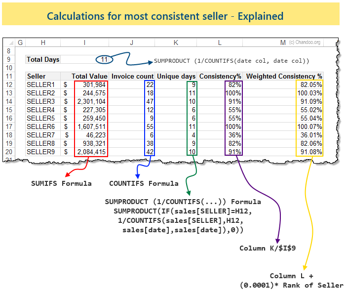 calculations-for-most-consistent-seller-explained