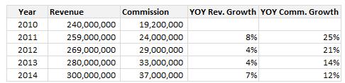 revenue-growth-vs-commission-growth-data