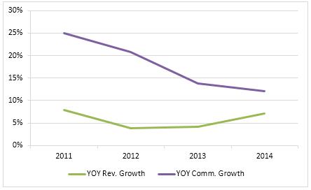 revenue-growth-vs-commission-growth-problem