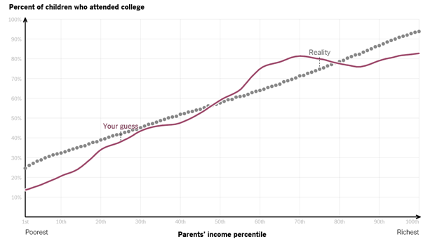 family-income-vs-college-enrollment-nytimes