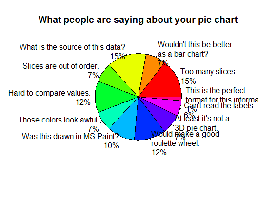 What people are saying about your pie charts