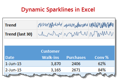 How to create dynamic sparklines for latest 30 days [video]