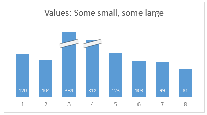 Cropped chart: when some values are too big to fit