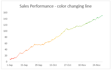 Color changing line chart [tutorial]