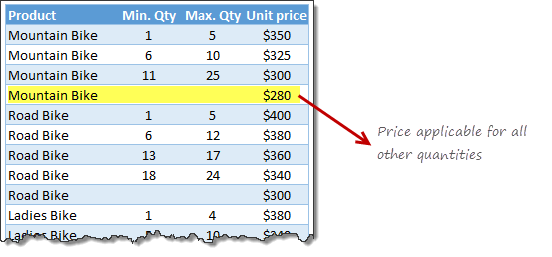pricing-tier-lookup-raw-data