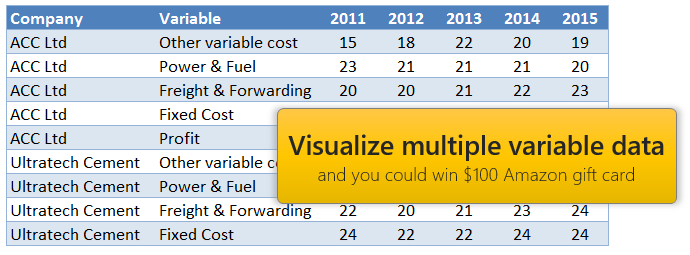 How to visualize multiple variables over several years? [Contest]