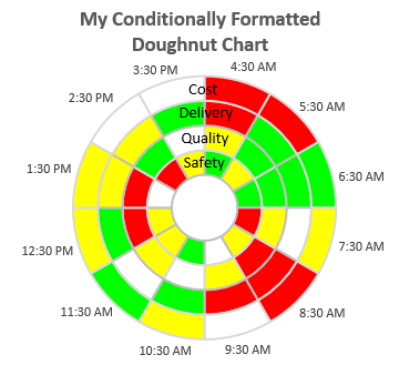 Hourly Goals Chart with Conditional Formatting