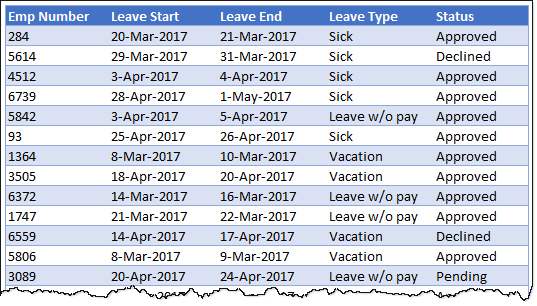 How many employees are on leave during Easter holidays [Homework]
