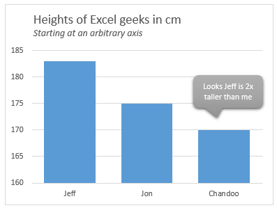 bar-chart-with-arbitrary-axis